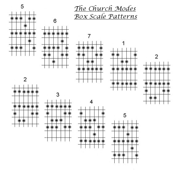 How to play guitar. The Church Modes, guitar Box Scale Patterns.