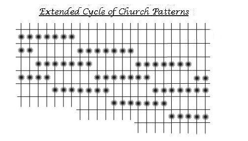 How to play guitar. Extended Cycle of The Church Modes guitar patterns