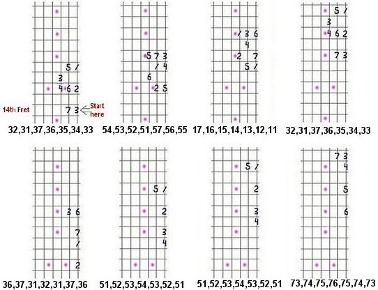 Guitar Lesson #6: Pedal-Point, minor scale diagrams.