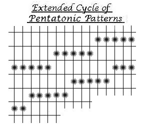 The Extended Cycle of Pentatonic Patterns.
