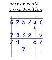 Digital Picking Guitar Lesson #3, minor scale number pattern.